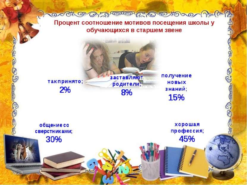 Процент соотношение мотивов посещения школы у обучающихся в старшем звене
