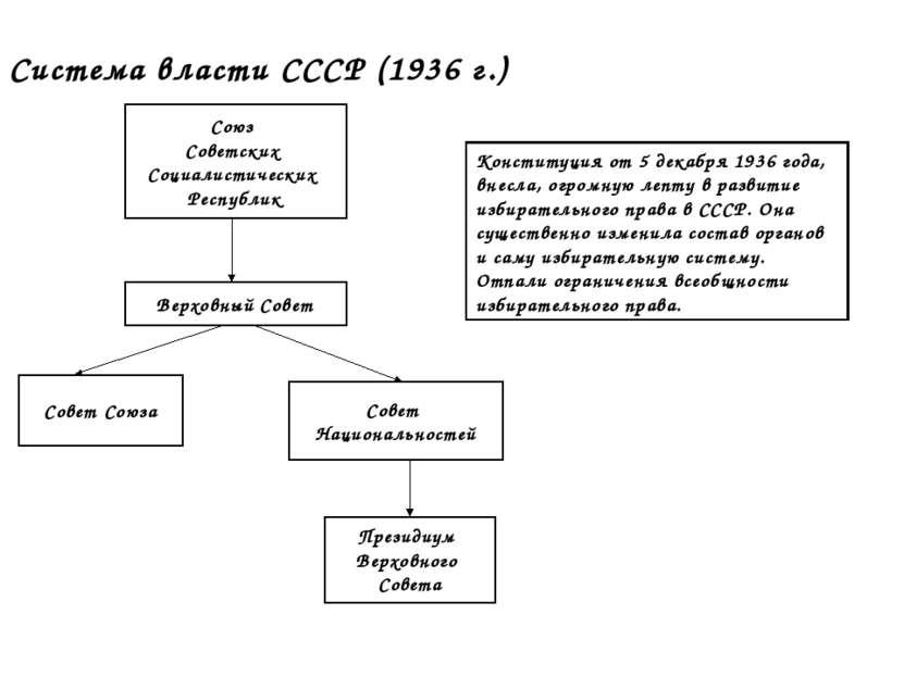 Система власти СССР (1936 г.) Верховный Совет Союз Советских Социалистических...