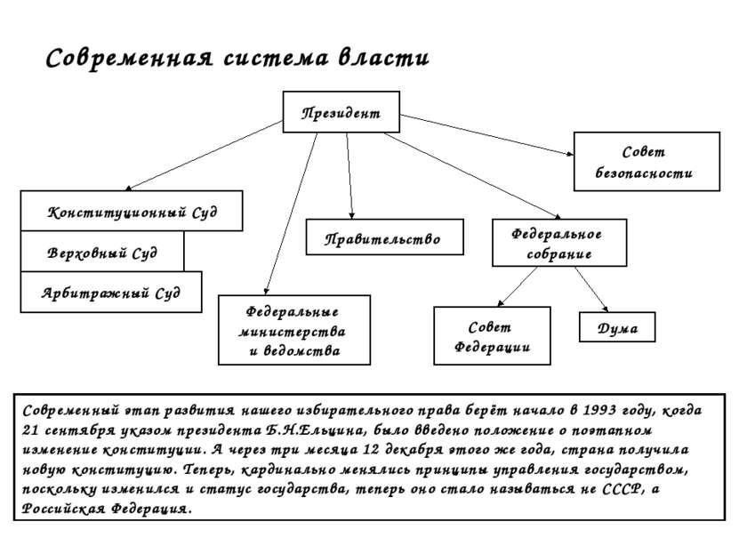 Современная система власти Конституционный Суд Верховный Суд Арбитражный Суд ...