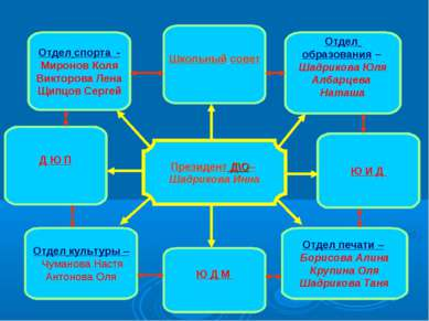 Президент Д\О– Шадрикова Инна Отдел спорта - Миронов Коля Викторова Лена Щипц...