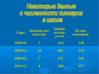 Годы Количество классов Общее кол-во уч-ся Из них пионеров 1940-41 7 213 145 ...