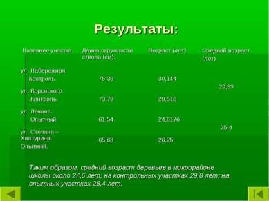 Результаты: Таким образом, средний возраст деревьев в микрорайоне школы около...