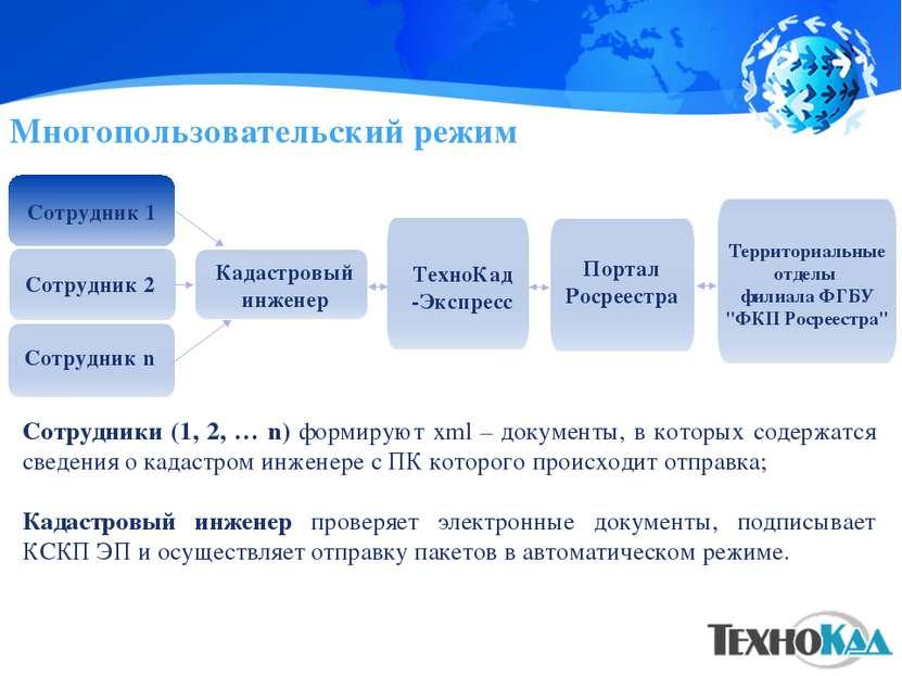 Многопользовательский режим Сотрудники (1, 2, … n) формируют xml – документы,...