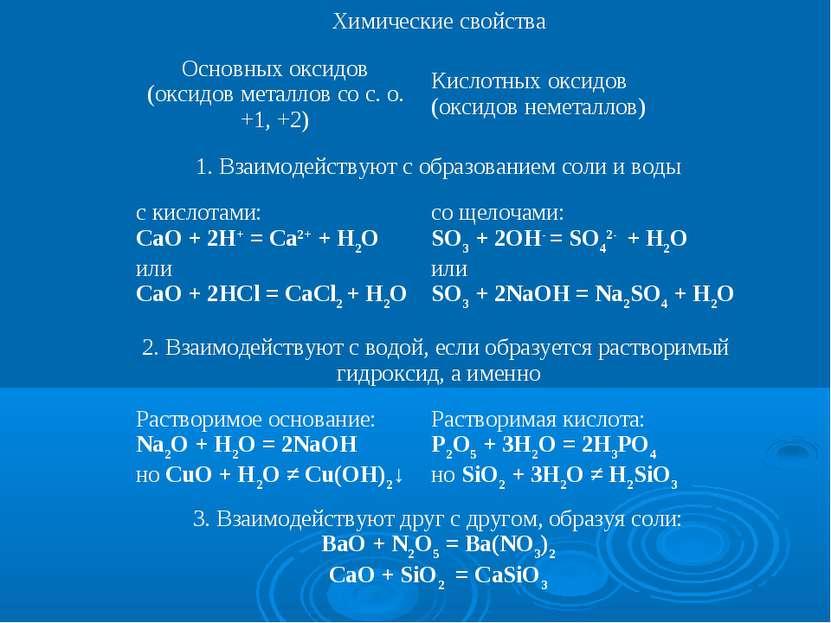Химические свойства Основных оксидов (оксидов металлов со с. о. +1, +2) Кисло...