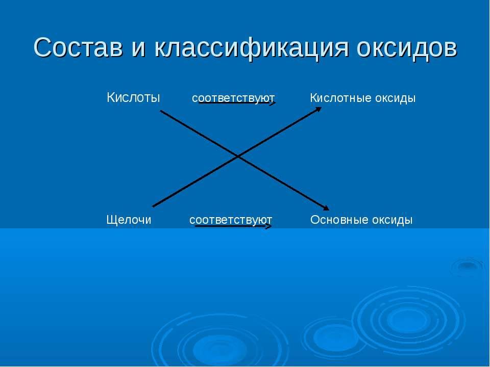 Состав и классификация оксидов Кислоты соответствуют Кислотные оксиды Щелочи ...