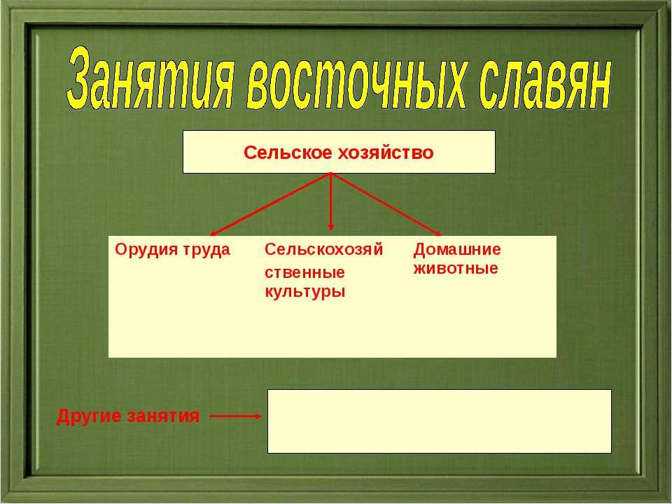 Сельское хозяйство Другие занятия Орудия труда Сельскохозяй ственные культуры...
