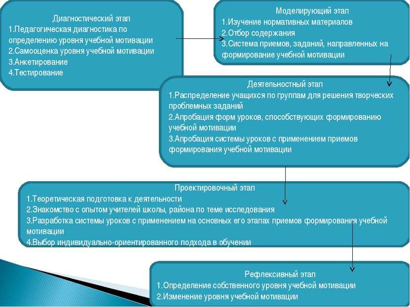 Диагностический этап Педагогическая диагностика по определению уровня учебной...