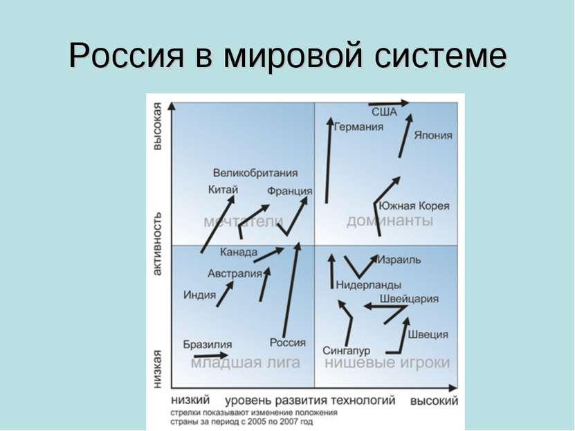Россия в мировой системе