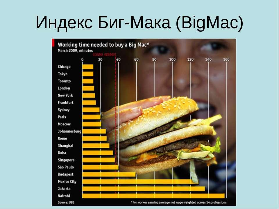 Индекс Биг-Мака (BigMac)