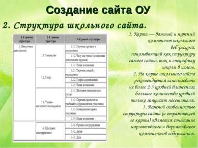Создание сайта ОУ 2. Структура школьного сайта. 1. Карта — важный и нужный ко...