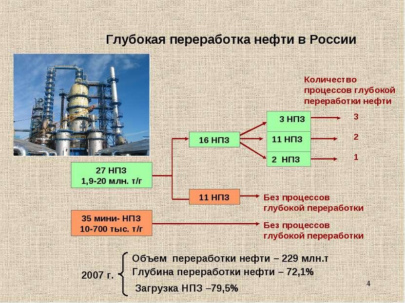 * Глубокая переработка нефти в России 27 НПЗ 1,9-20 млн. т/г 16 НПЗ 3 НПЗ 3 К...