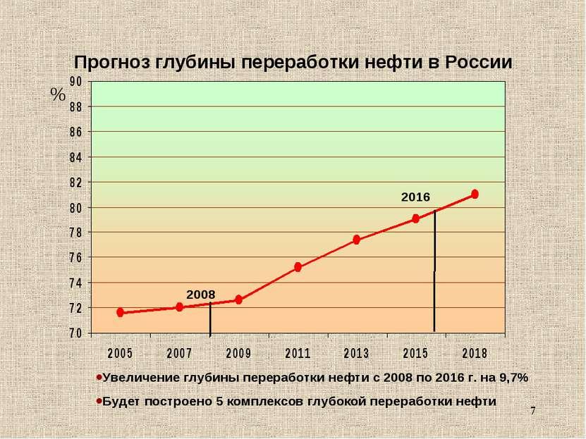 * Прогноз глубины переработки нефти в России % 2008 2016 Увеличение глубины п...