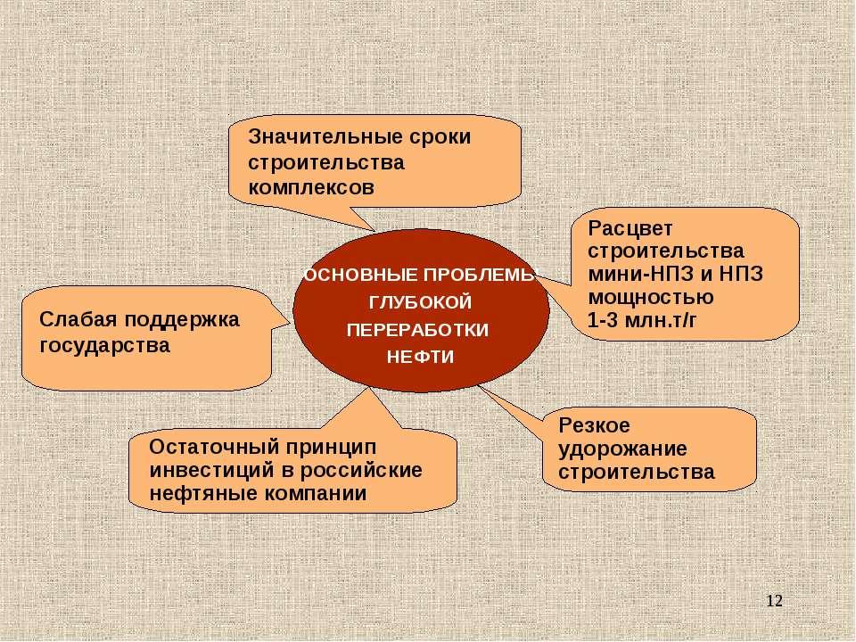 * Слабая поддержка государства Значительные сроки строительства комплексов Ос...