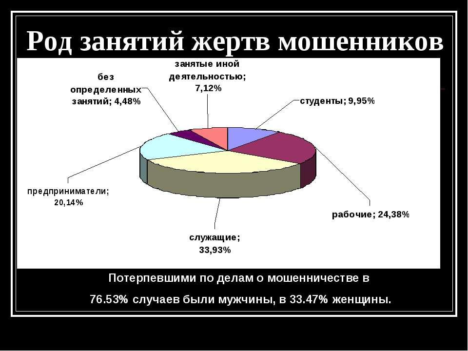 Потерпевшими по делам о мошенничестве в 76.53% случаев были мужчины, в 33.47%...