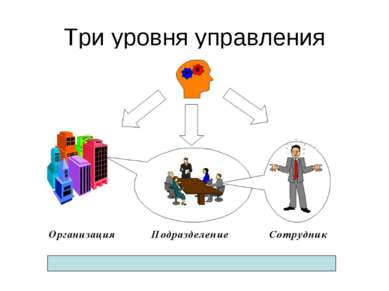 Три уровня управления