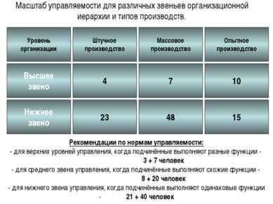 Масштаб управляемости для различных звеньев организационной иерархии и типов ...