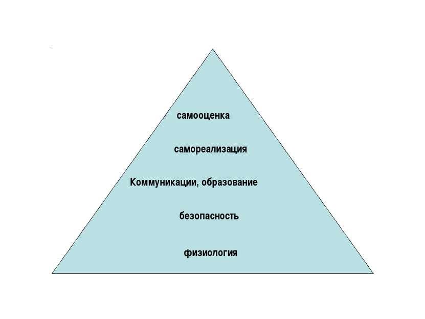 физиология безопасность Коммуникации, образование самореализация самооценка