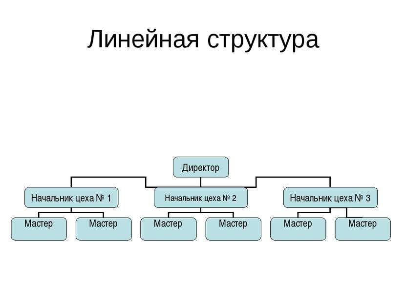Линейная структура