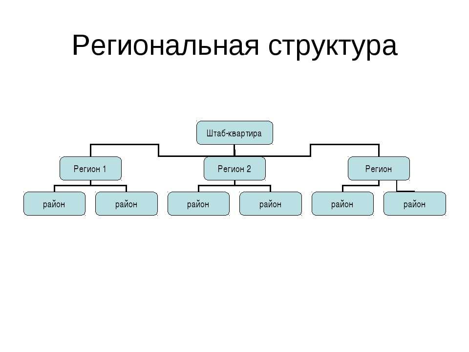 Региональная структура