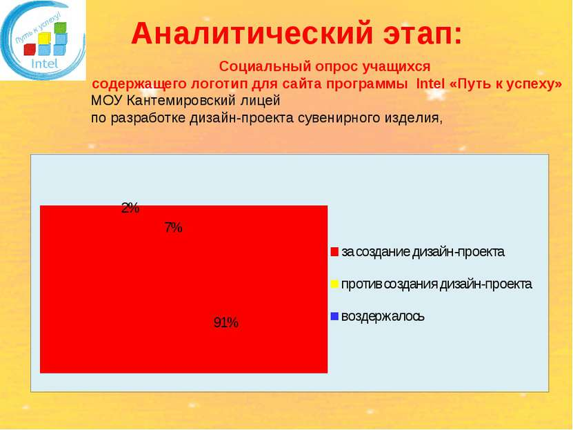 Аналитический этап: Социальный опрос учащихся МОУ Кантемировский лицей по раз...