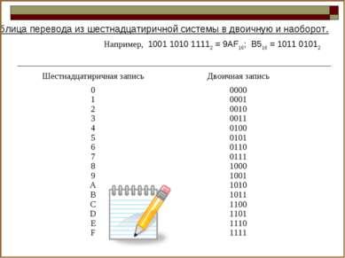 Таблица перевода из шестнадцатиричной системы в двоичную и наоборот. Например...