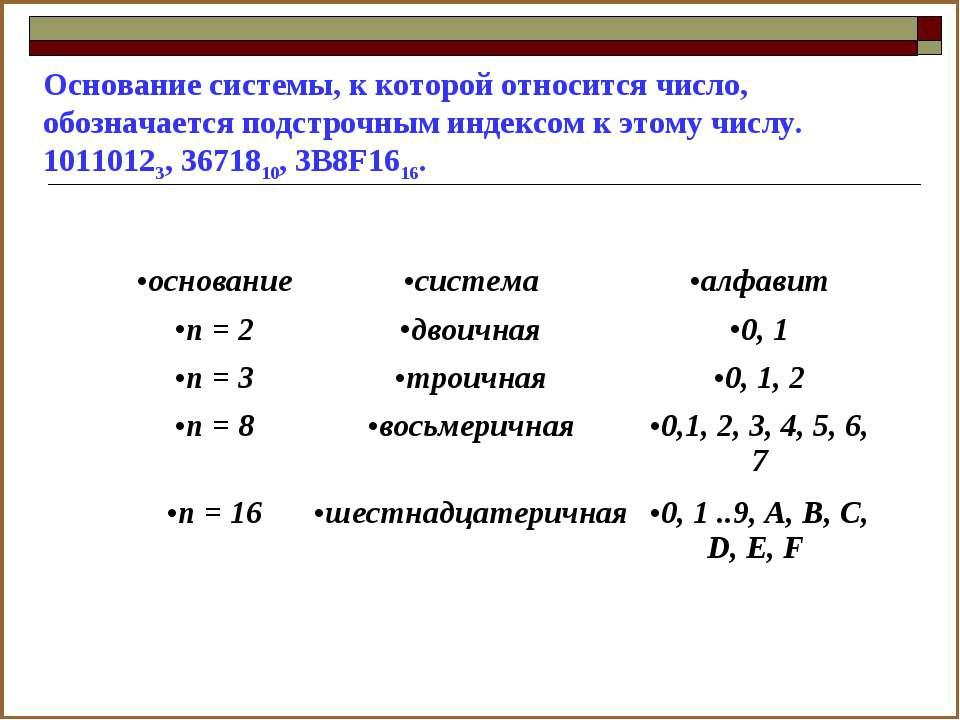 Основание системы, к которой относится число, обозначается подстрочным индекс...