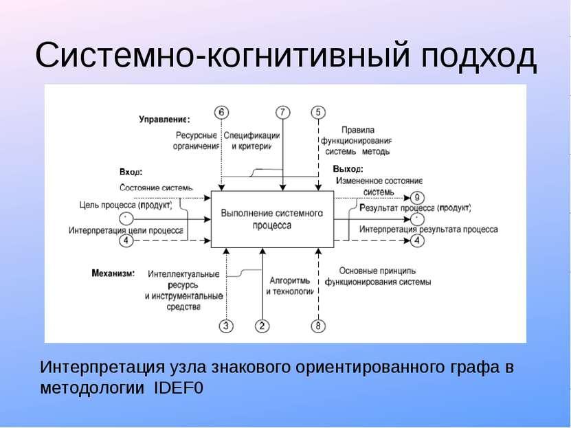Системно-когнитивный подход Интерпретация узла знакового ориентированного гра...
