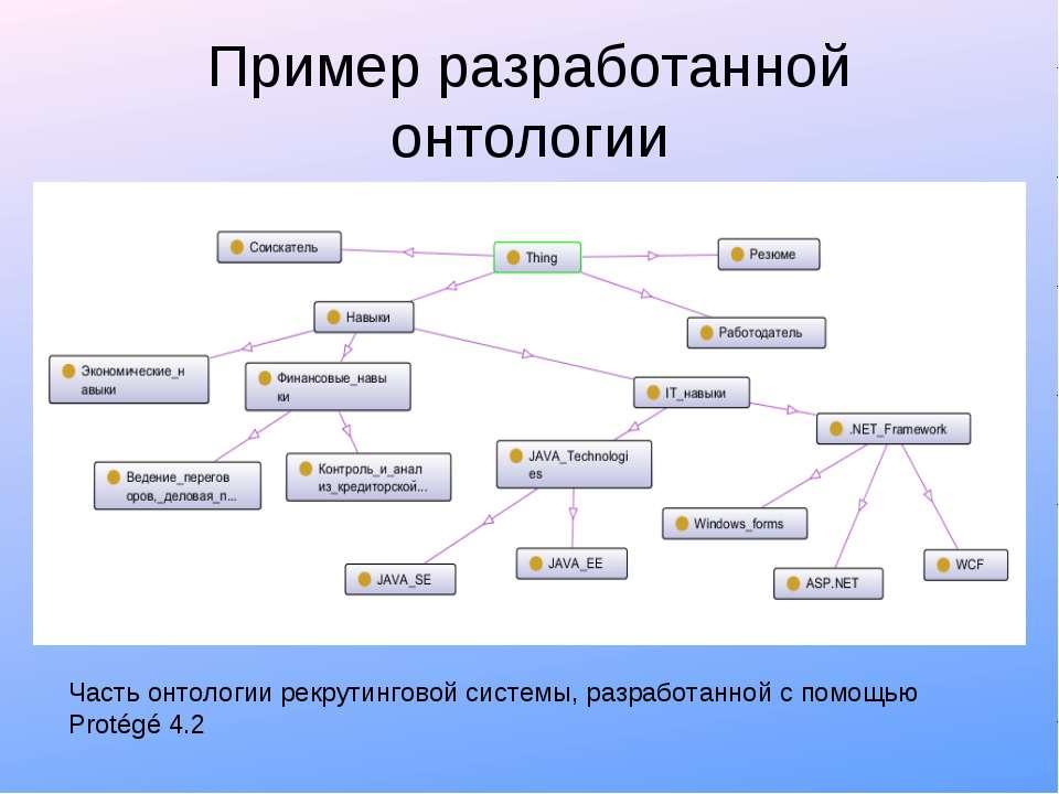 Пример разработанной онтологии Часть онтологии рекрутинговой системы, разрабо...