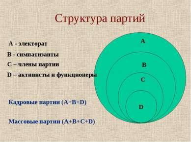 Структура партий D А В С А - электорат В - симпатизанты С – члены партии D – ...
