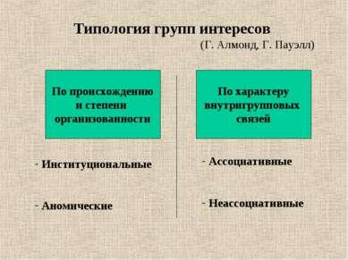 Типология групп интересов (Г. Алмонд, Г. Пауэлл) По происхождению и степени о...