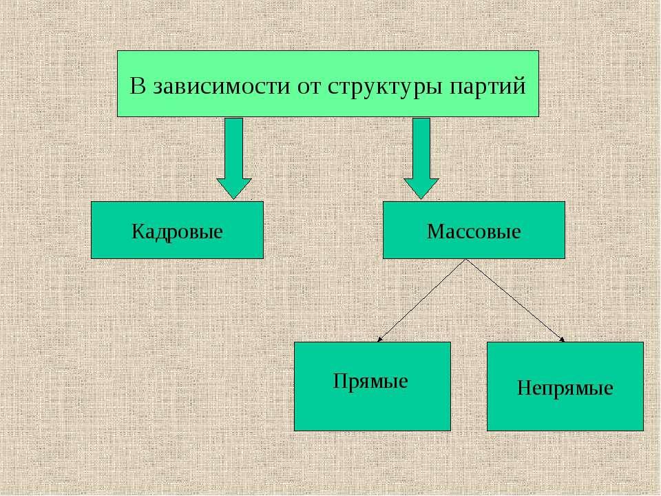 В зависимости от структуры партий Кадровые Массовые Непрямые Прямые