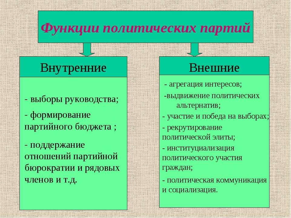 Функции политических партий Внутренние Внешние - выборы руководства; - формир...