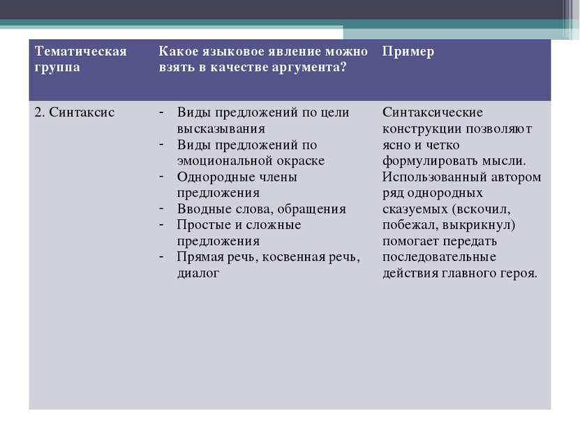 Тематическая группа Какое языковое явление можно взять в качестве аргумента? ...