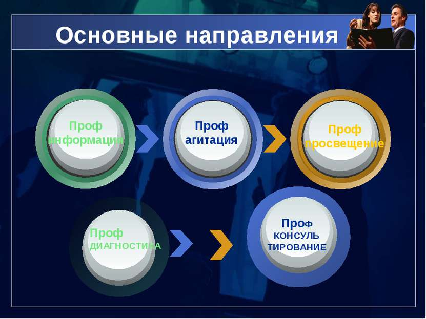 Основные направления Проф информация Проф агитация Проф просвещение ПроФ КОНС...