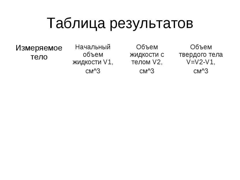 Таблица результатов Измеряемое тело Начальный объем жидкости V1, см^3 Объем ж...