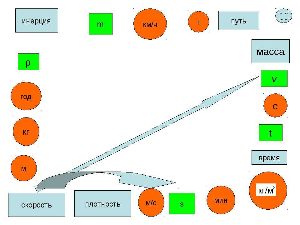 ρ масса плотность кг с время t m м/с путь скорость инерция v км/ч год г м мин s