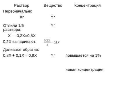 Раствор Вещество Концентрация Первоначально Хг Yг Отлили 1/5 раствора: Yг Х —...