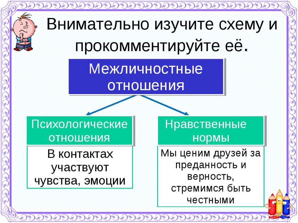 Внимательно изучите схему и прокомментируйте её. Межличностные отношения В ко...