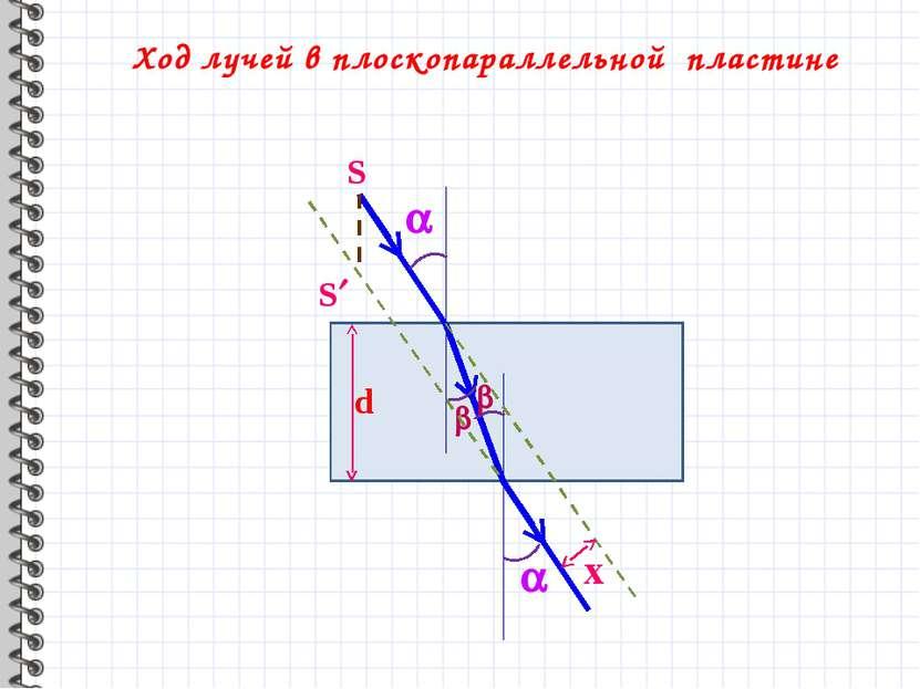 Ход лучей в плоскопараллельной пластине d x S S