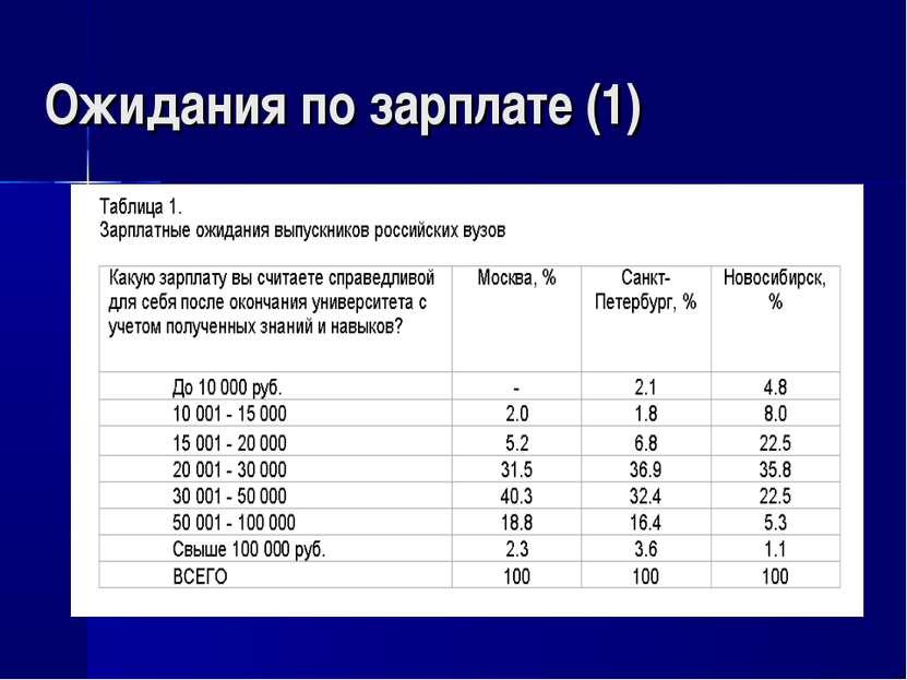 Ожидания по зарплате (1)