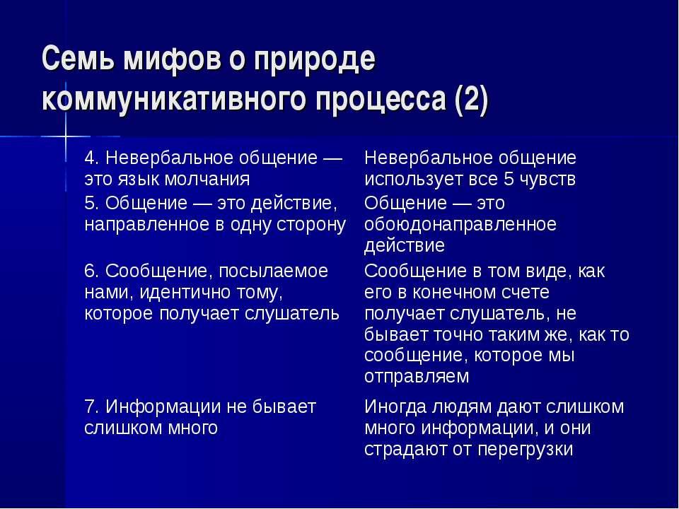 Семь мифов о природе коммуникативного процесса (2) 4. Невербальное общение — ...