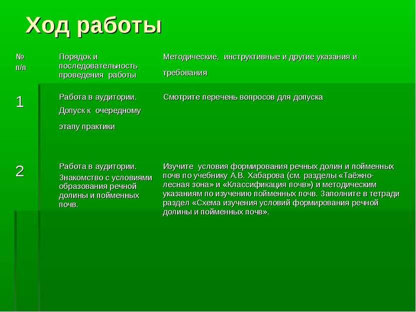 Ход работы № п/п Порядок и последовательность проведения работы Методические,...