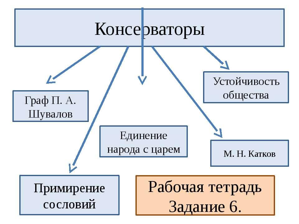 Консерваторы Примирение сословий Устойчивость общества Единение народа с царе...