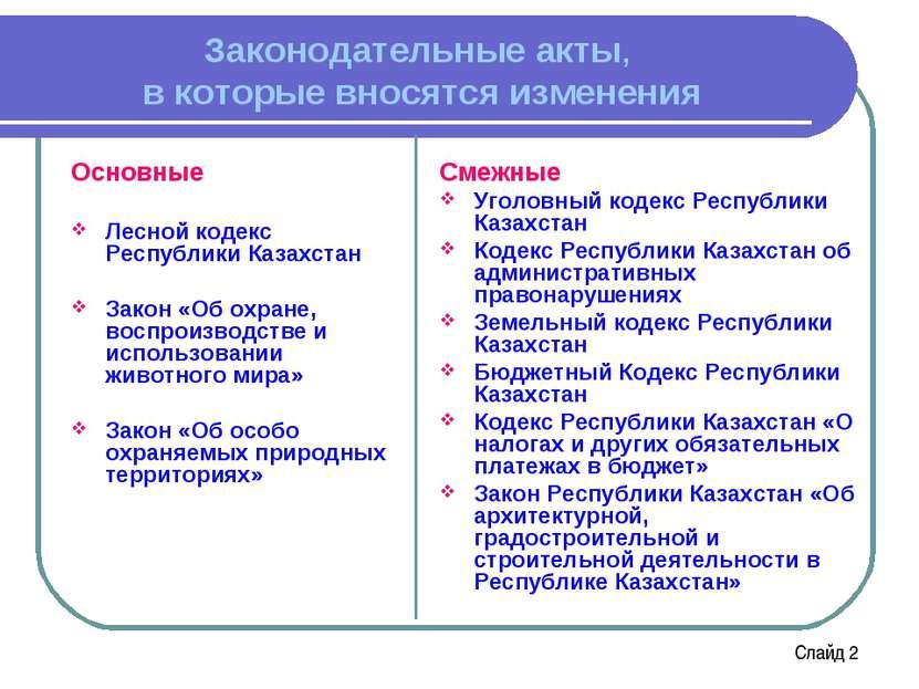 Законодательные акты, в которые вносятся изменения Основные Лесной кодекс Рес...