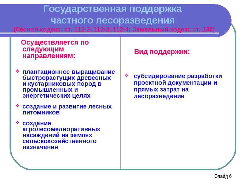 Государственная поддержка частного лесоразведения (Лесной кодекс: ст. 112-2, ...