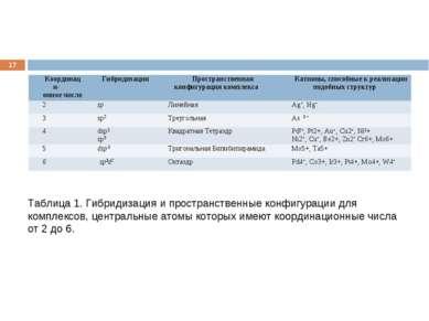 * Таблица 1. Гибридизация и пространственные конфигурации для комплексов, цен...