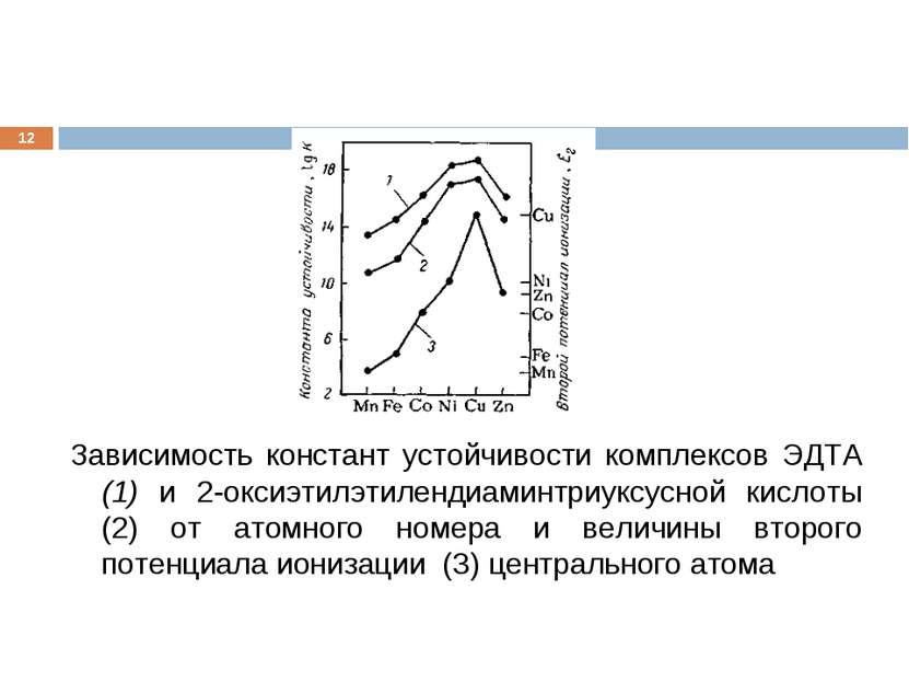 * Зависимость констант устойчивости комплексов ЭДТА (1) и 2-оксиэтилэтилендиа...