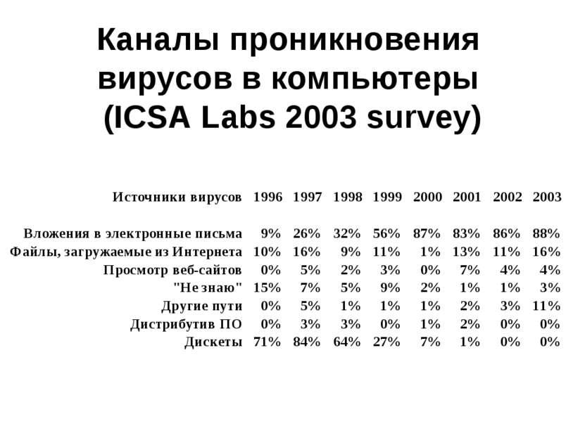 Каналы проникновения вирусов в компьютеры (ICSA Labs 2003 survey)