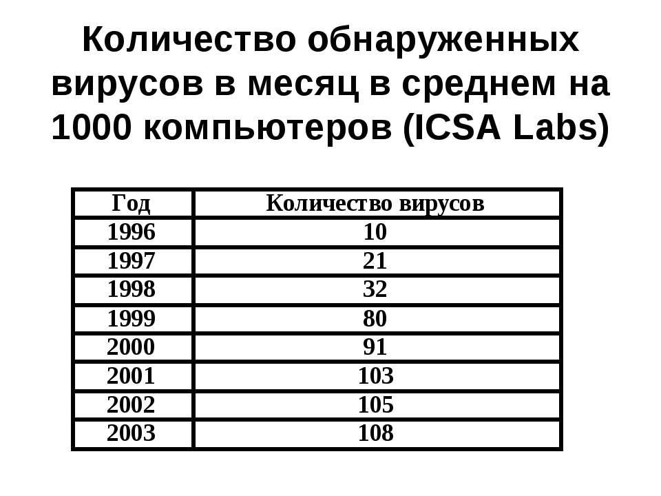Количество обнаруженных вирусов в месяц в среднем на 1000 компьютеров (ICSA L...