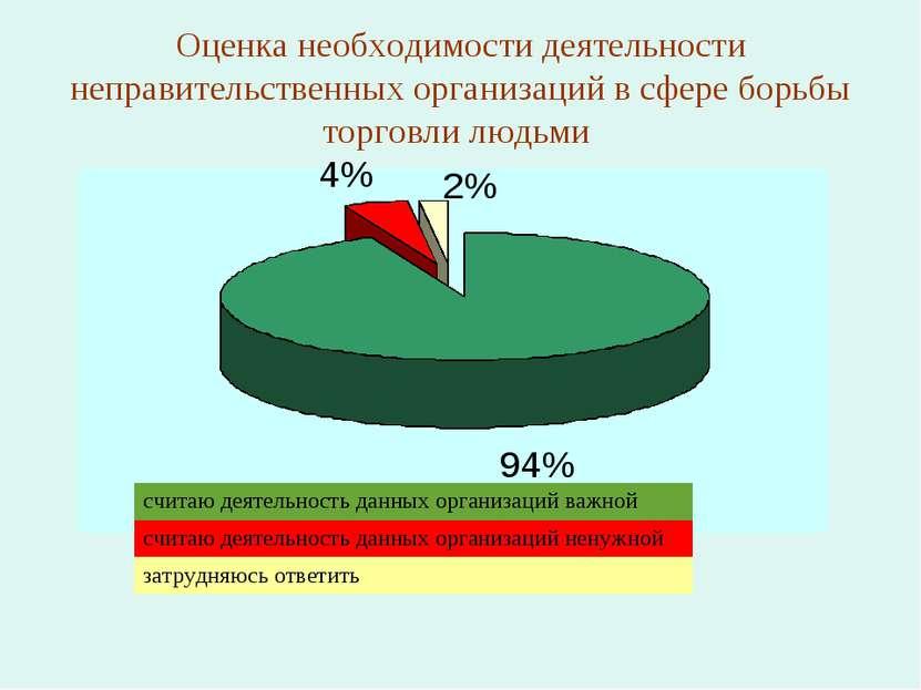 Оценка необходимости деятельности неправительственных организаций в сфере бор...